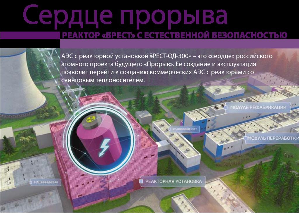инфографика проект прорыв реактор брест-од-300