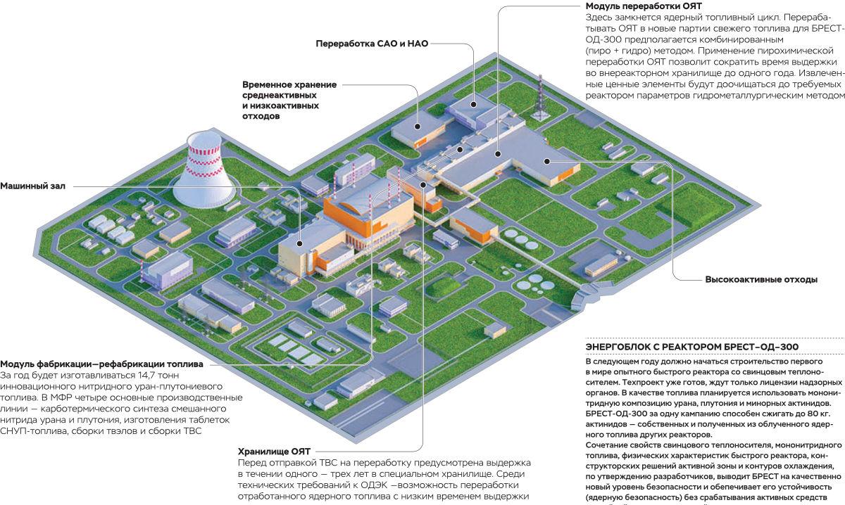 Макет опытно-демонстрационного комплекса на площадке АО «СХК» в Томской области
