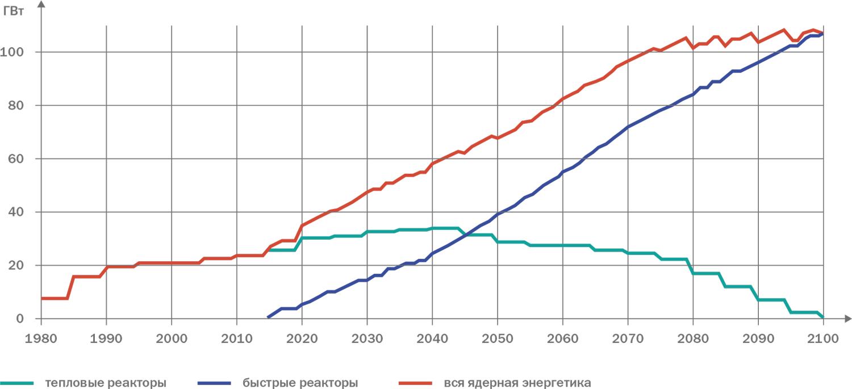 Рис. 1. Оптимальная структура ядерной энергетики в России, позволяющая с 2100 г. обеспечить переход к радиологической эквивалентности в обращении с РАО
