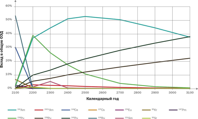 Рис. 2. Вклад (%) в потенциальную биологическую опасность значимых радионуклидов в отходах ядерной энергетики на тепловых и быстрых реакторах