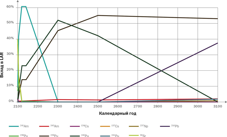 Рис. 4. Динамика вкладов (%) в LAR значимых радионуклидов ОЯТ тепловых реакторов