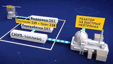 Специальный репортаж России-24 Атом на перспективу